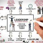 Karakter Leadership - Motivator Leadership Indonesia