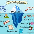 Kumpulan Kata-kata Motivasi Orang Sukses - Motivator Leadership Terbaik di Indonesia